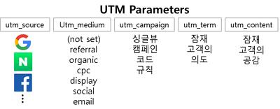 UTM_추적코드_의미.png