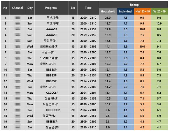 프로그램_rating_타겟별.png