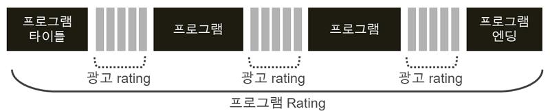 프로그램_rating_구성.png
