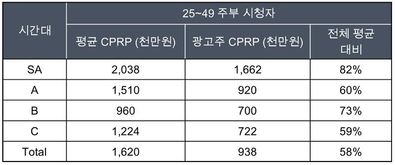 편성_시간대별_CPRP_지수.jpg