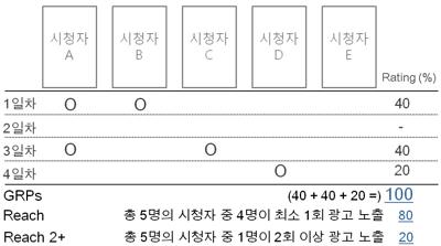 도달률_reach_산출방식.png