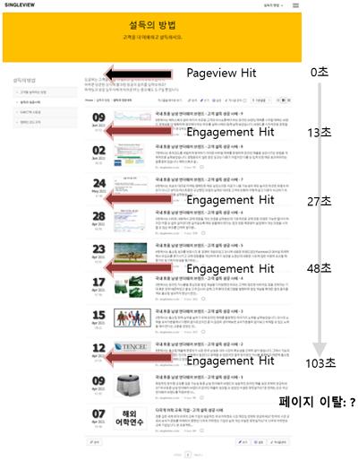 단일_페이지뷰_체류시간_집계.png