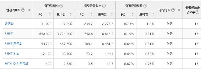 나이키_운동화_네이버_조회수.png