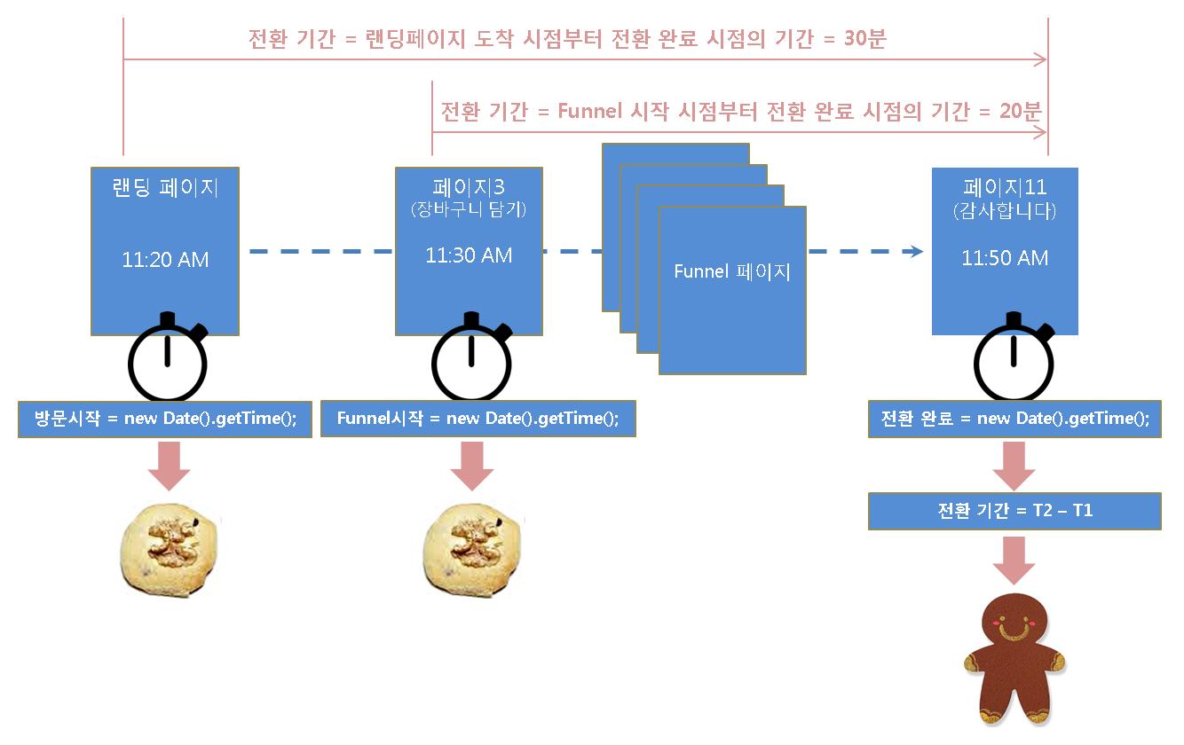 사이트의 전환시간 반토막 내기 운동