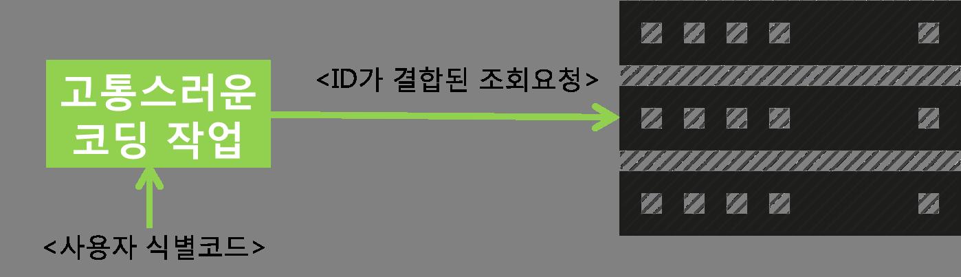 조회요청(hits)? 세션? 사용자? 온라인 마케팅 지표 분석을 위한 기초